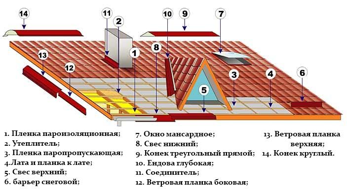 схема установки отделочных